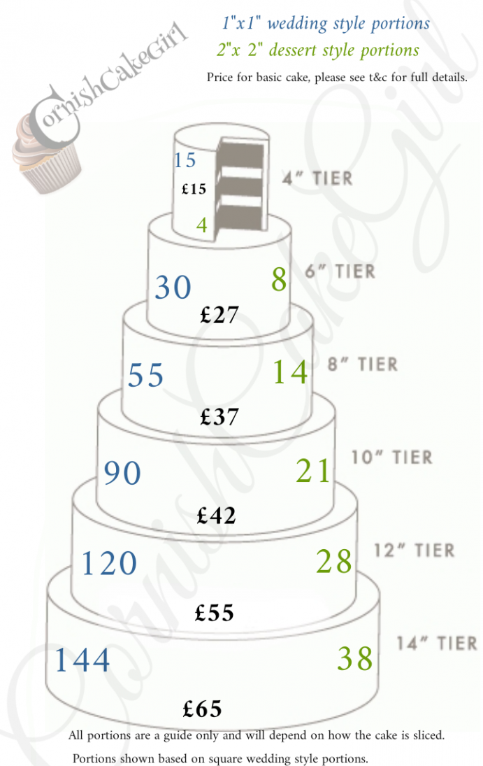 Seven Quick Tips Regarding Wedding Cake Price Guide (With