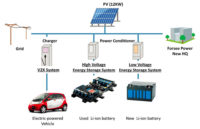 Mitsubishi Corporation And Partners Launch Energy Storage Demonstration Project In Delhi India