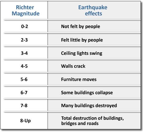Richter Scale chart showing damage caused. | Earthquake magnitude ...