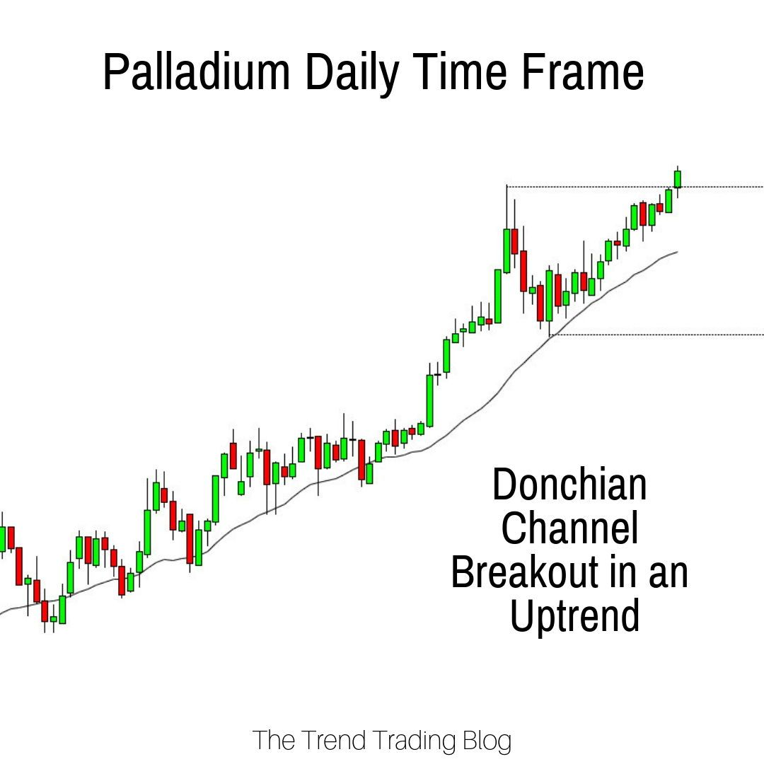 Along With Gold Palladium Is Also In A Bullish Trend We Ve
