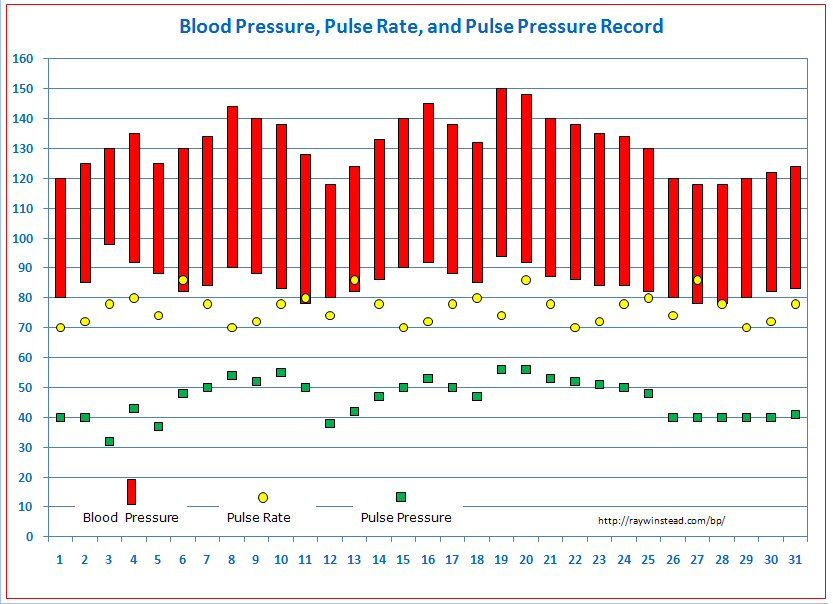 Blood Pressure Tracking Free Templates for Graphing Your Own - heart rate chart template
