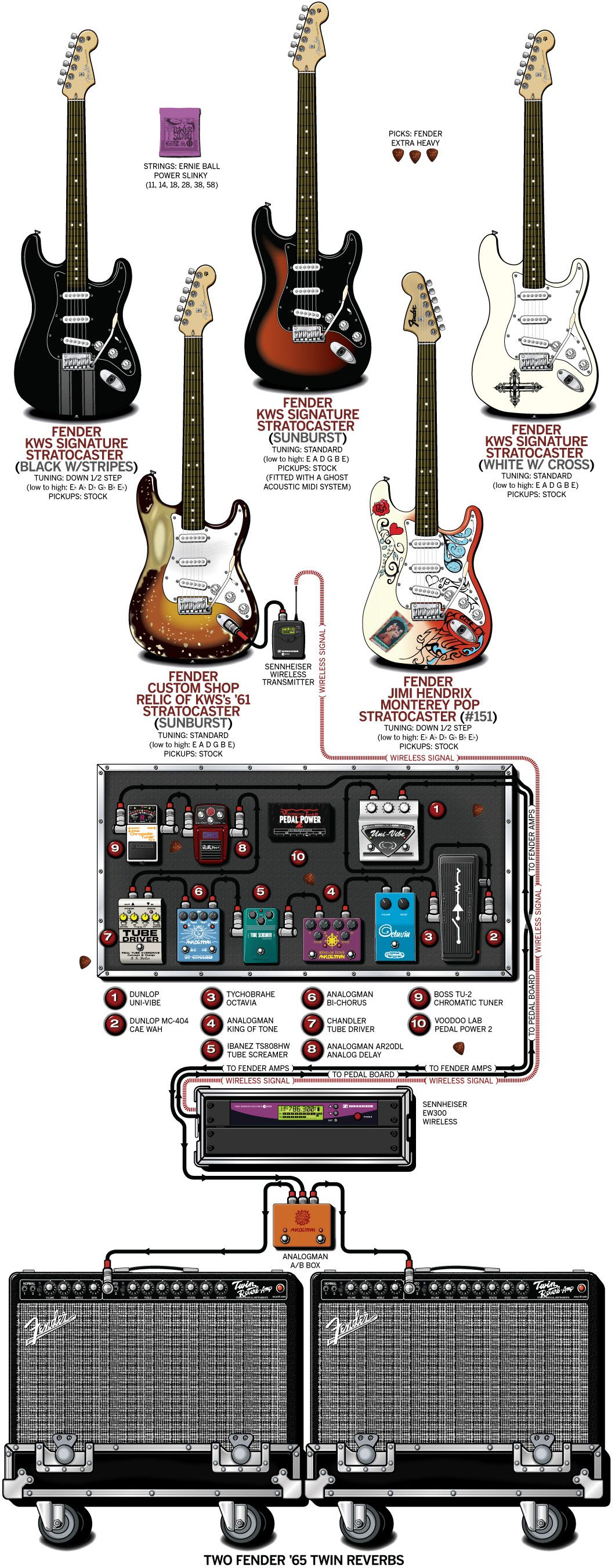 A Detailed Gear Diagram Of Kenny Wayne Shepherds Stage Setup That Acoustic Guitar String Traces The Signal Flow Equipment In His 2010 Rig