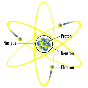 Neutron = Pure Spirit The Father I Proton = The Word = Masculine I Electron = The Holy Spirit = Feminine