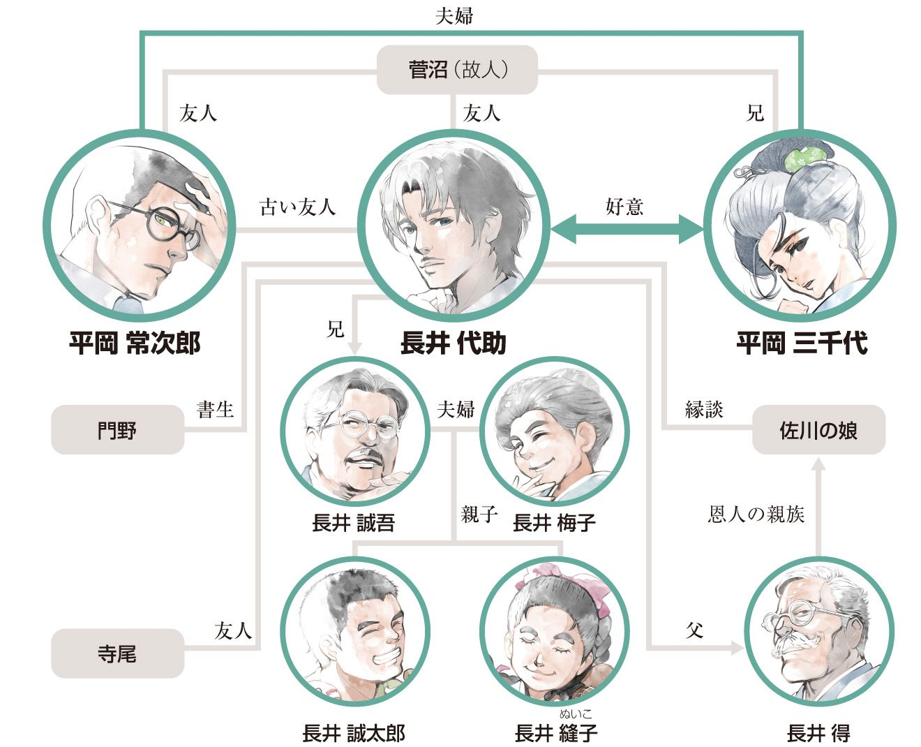 夏目漱石 それから 朝日新聞デジタル 夏目 無心 三四郎