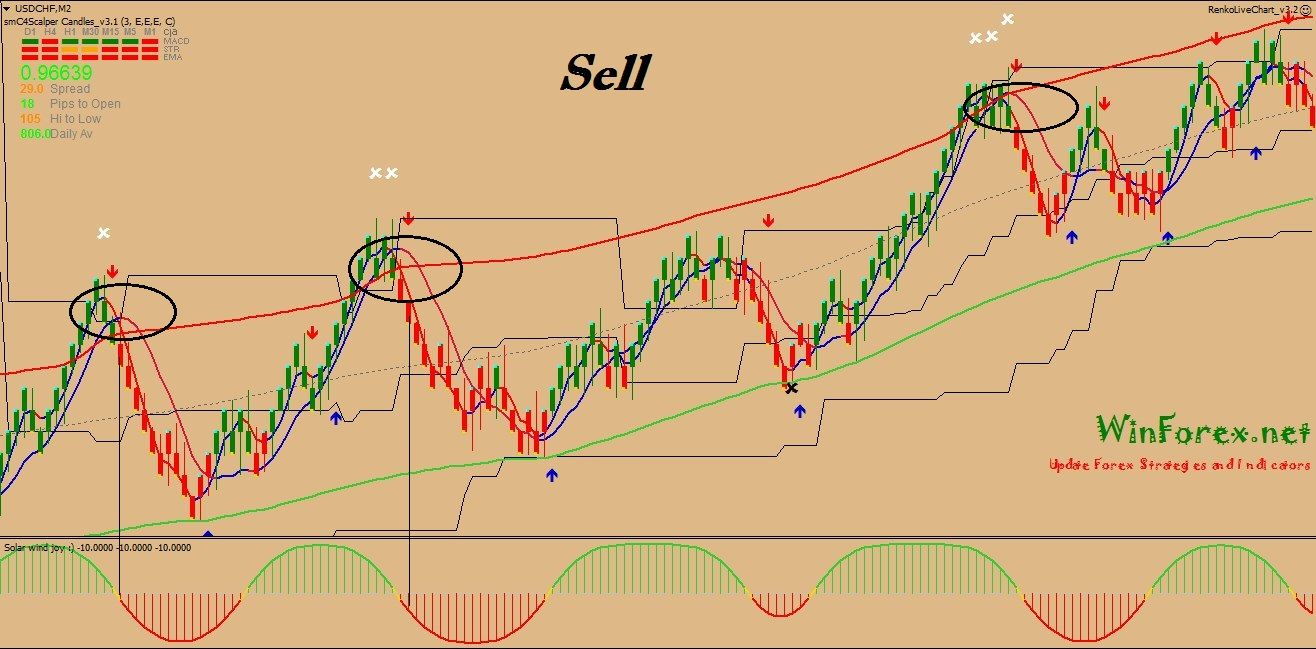 Drop And Forget Renko Scalping System Forex Chart Intraday Trading