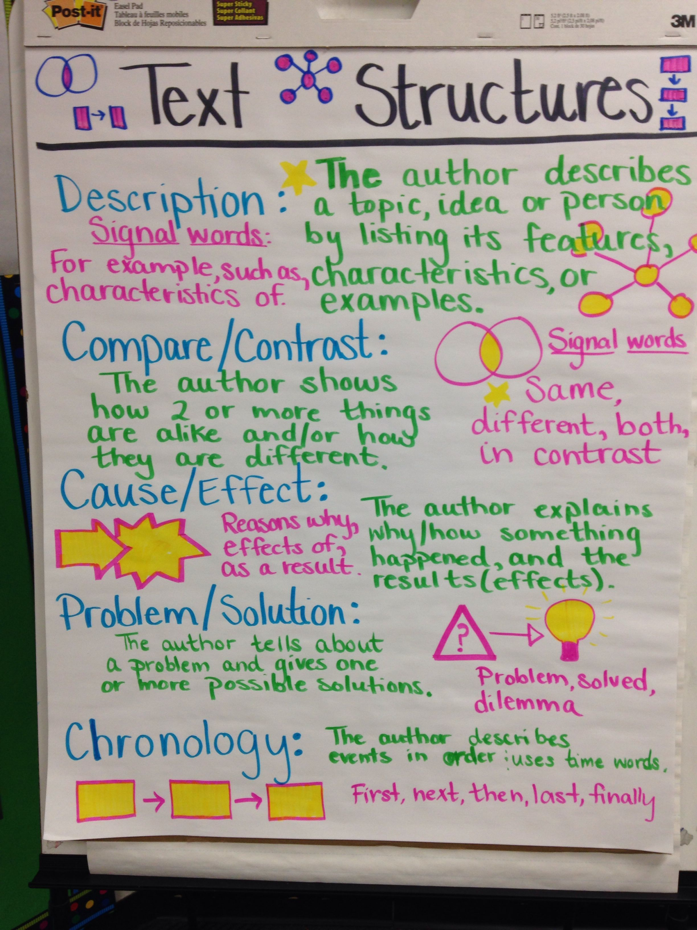 Text Structures Anchor Chart Ela 4th Grade Common Core