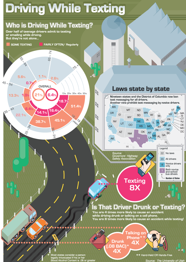 Safety- Driving While Texting
