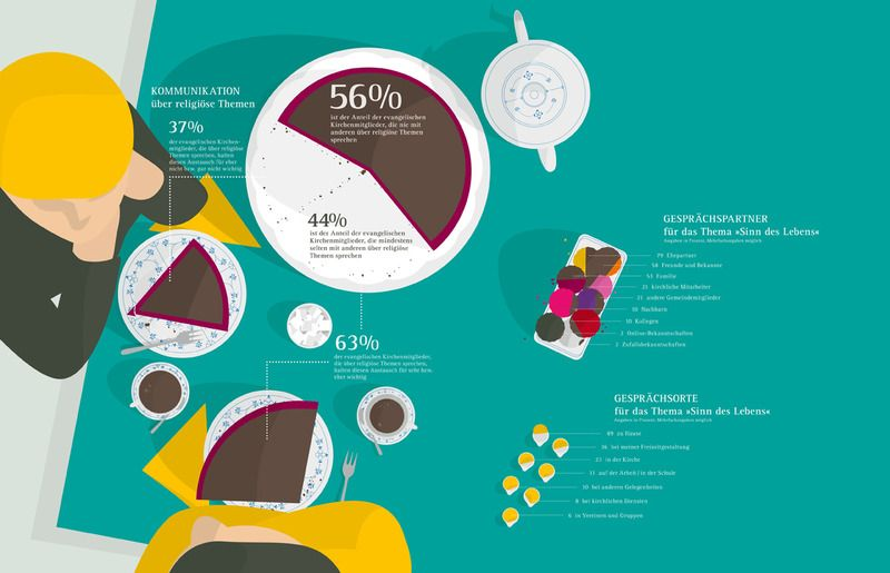 infografik kommunikation