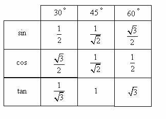 how to use special triangle to solve linear trigonometric equatioms