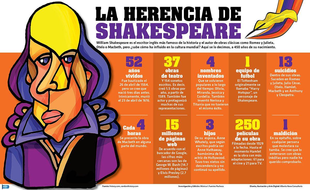 William Shakespeare Es El Escritor Inglés Más Famoso De La Historia Y El Autor De Obras Clásicas Como Romeo Y Julie Book Study Learning Spanish Spanish Lessons