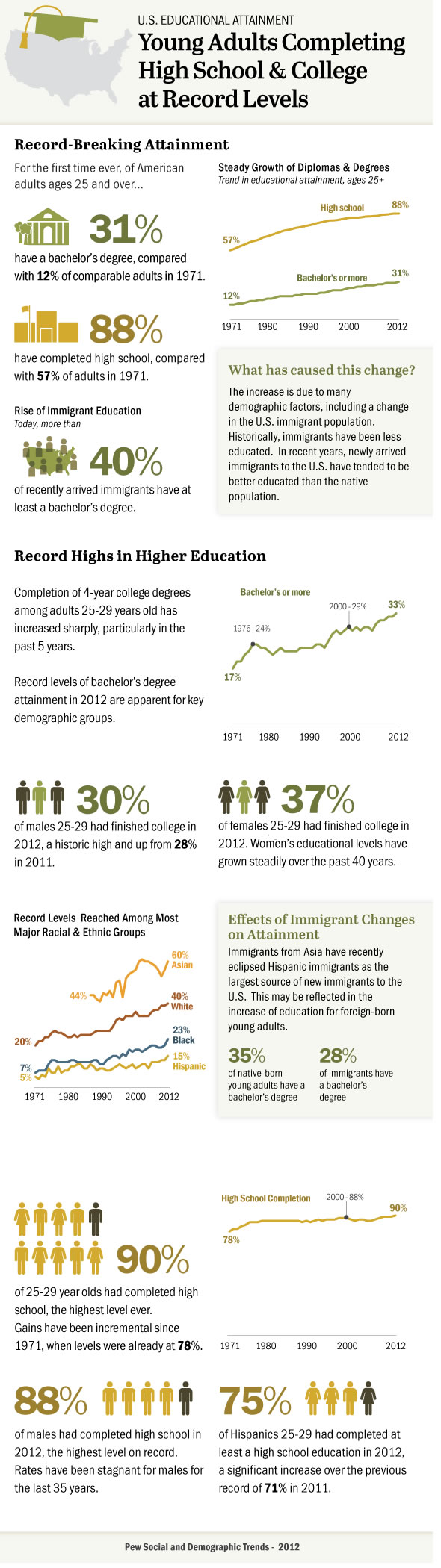 young adults completing high school college at record levels young adults completing high school college at record levels