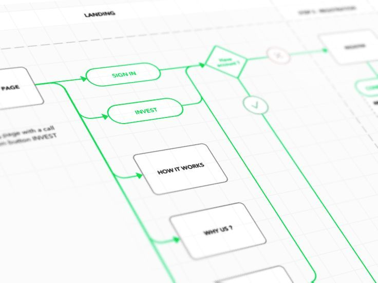 User Flow Diagram Template If youu0027re a user experience - process flow diagram template