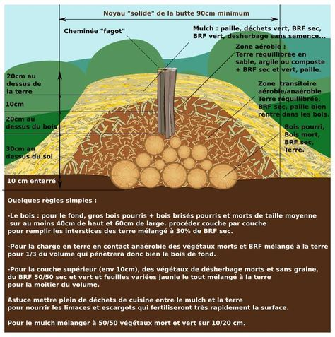 Plan d 1 butte en permaculture potager jardins et jardinage for Potager permaculture plan