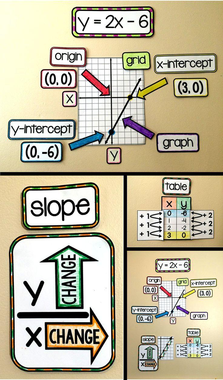 Algebra Word Wall | Material didactico matematicas, Clase de