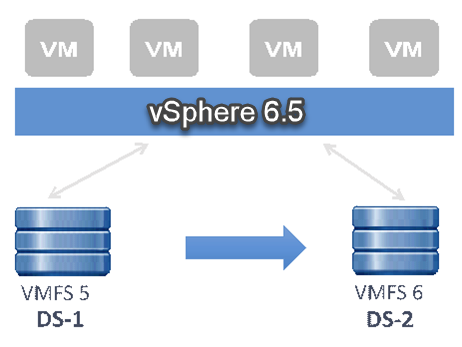 VMware vSphere 6.5 Storage – VMFS 6 with automatic UNMAP to reclaim dead blocks