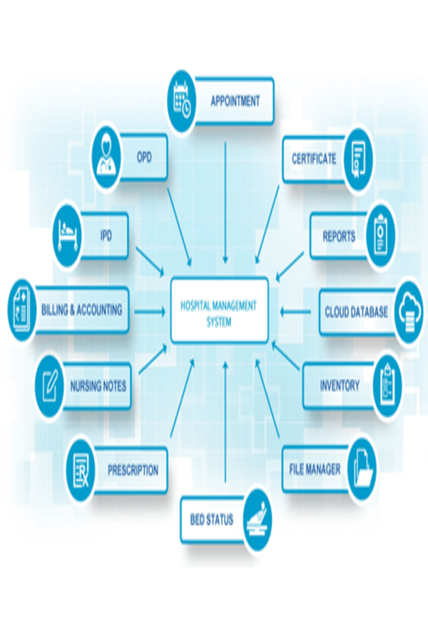 Hospital Management System Demo Hospitality Management Management Information Systems Nursing Notes