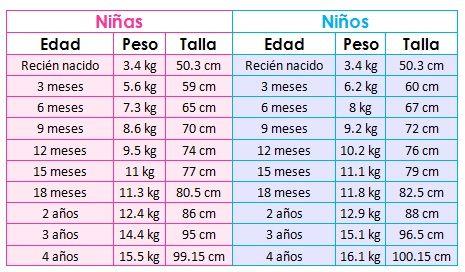 56484b1ff chiquimundo-desarrollo-del-bebe-tabla Crecimiento De Bebé, Desarrollo Del  Bebe