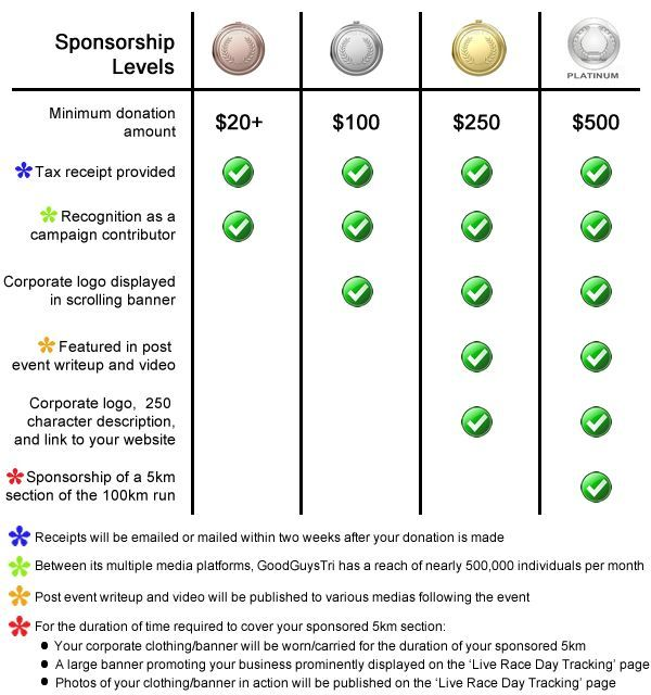 charity sponsorship levels - Google Search HCST Pinterest - example of a sponsorship proposal