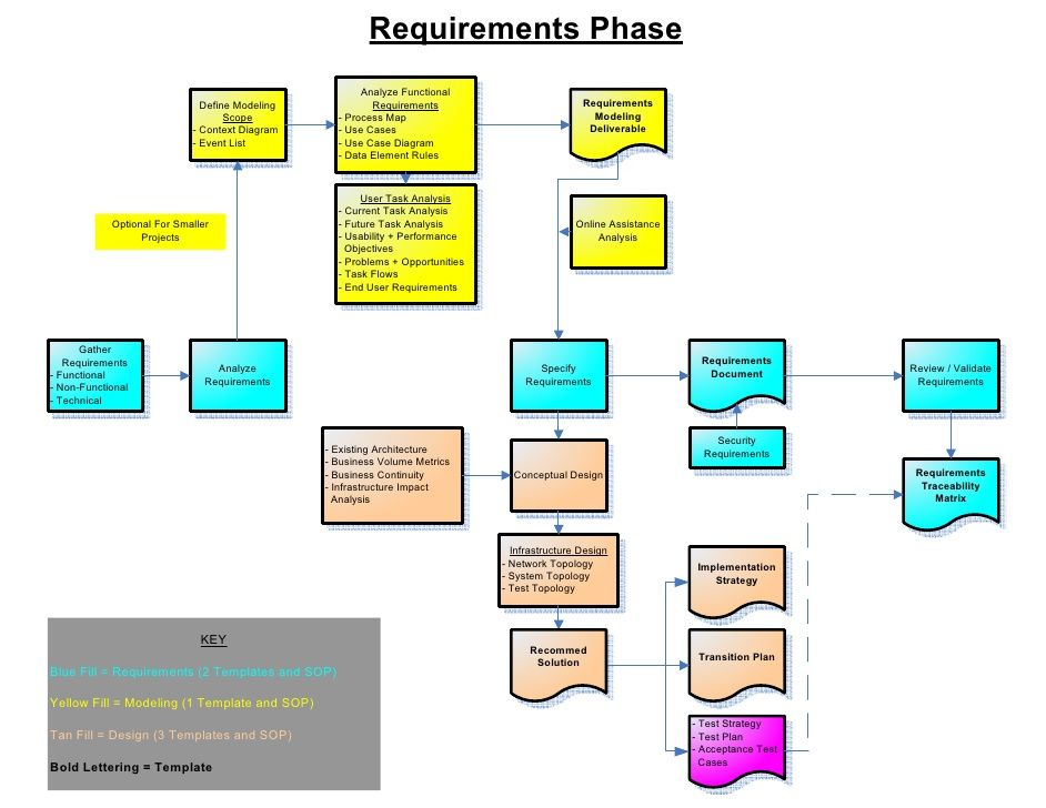 Pin by Lisa Brice on Work Stuff Pinterest Flow and Chart - use case diagram template