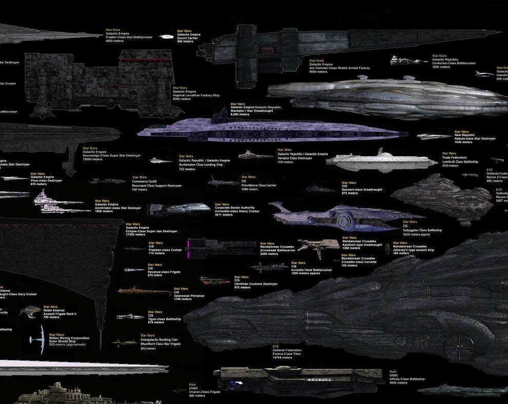Medzitým, je to prekvapujúce, Povstalecká aliancia dostal niečo robiť v Star Wars . | Every Major Sci-Fi Starship In One Staggering Comparison Chart