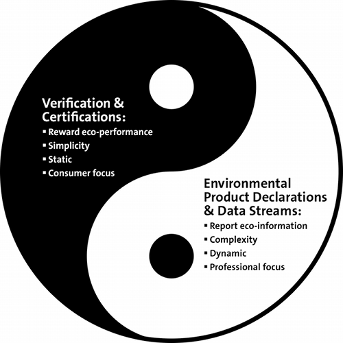 Transparency And Certification The Yin And Yang Of Sustainability Yin Yang Yin Yang Balance Yin