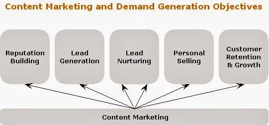 Why Your Content Marketing Plan Must Focus On More Than Lead