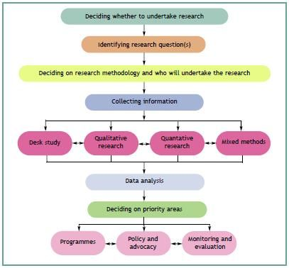 Chart-of-research-steps-in-Leonard-Cheshire-publication.jpg (407×378)