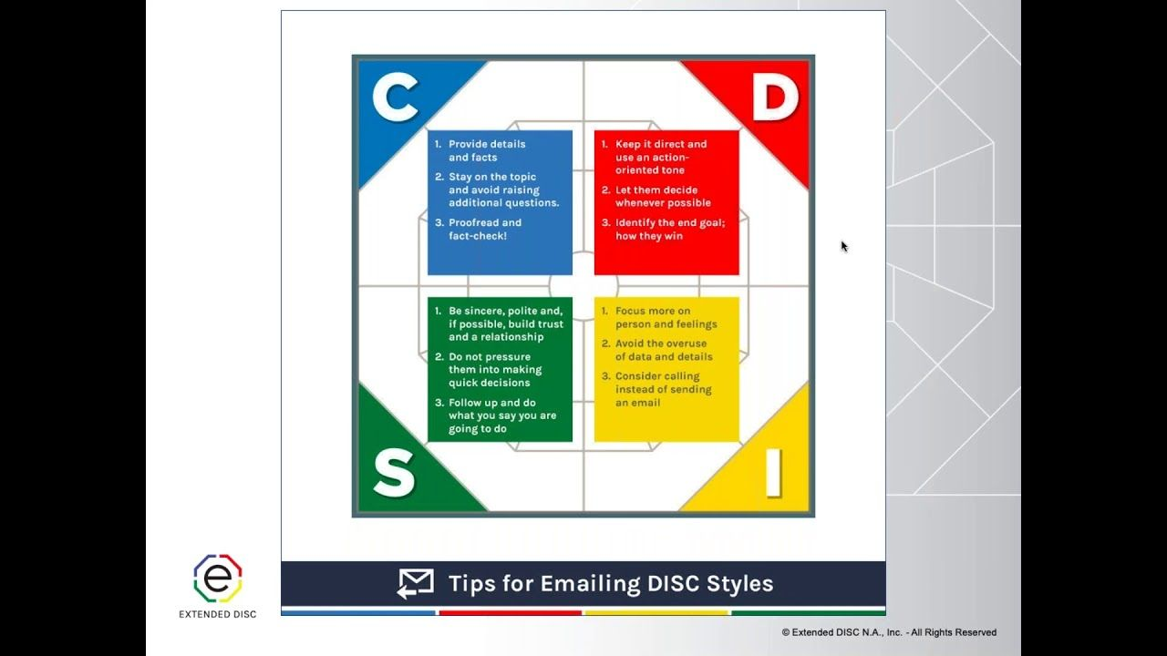 Identifying DISC Styles Virtually Disc style, Leadership