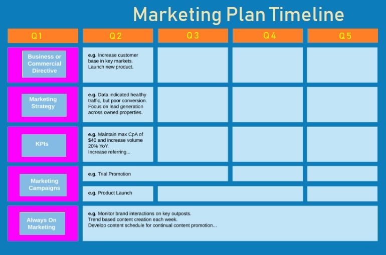 Marketing Plan Timeline Template   Free Printable Pdf Excel