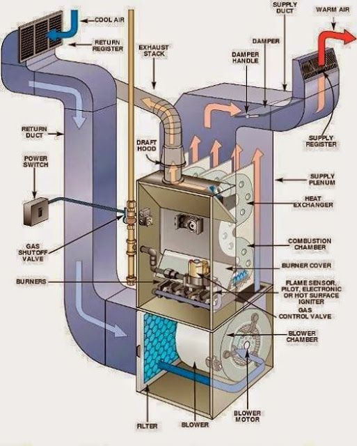 AHU air handling unit System of HVAC Furnace repair