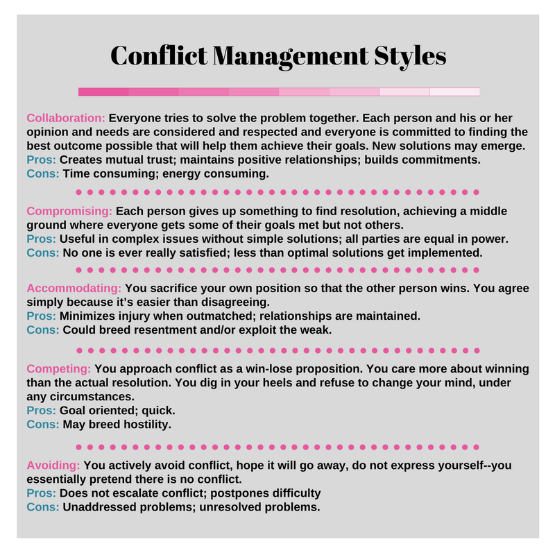 Which Of These Conflict Management Styles Do You Think You Use