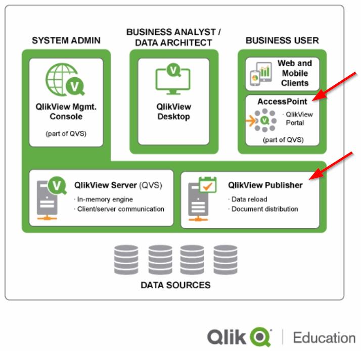 QlikView Server Components