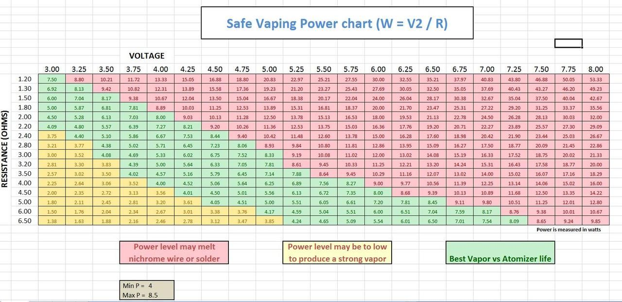 Voltage and Ohms