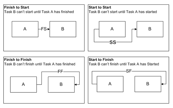 Microsoft Project Task Dependency Types Microsoft Project Task Analysis Task