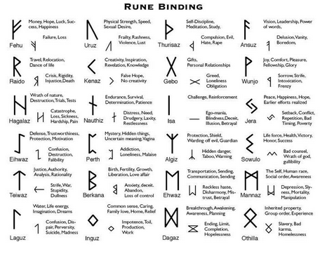 Article About Runes And Their Meanings White Magic Witch Viking