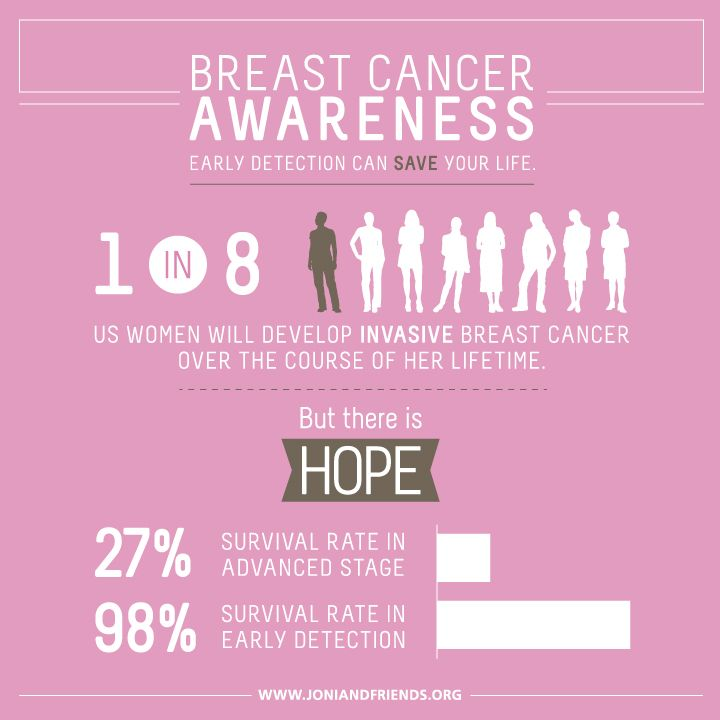 Breast cancer statistics in the world