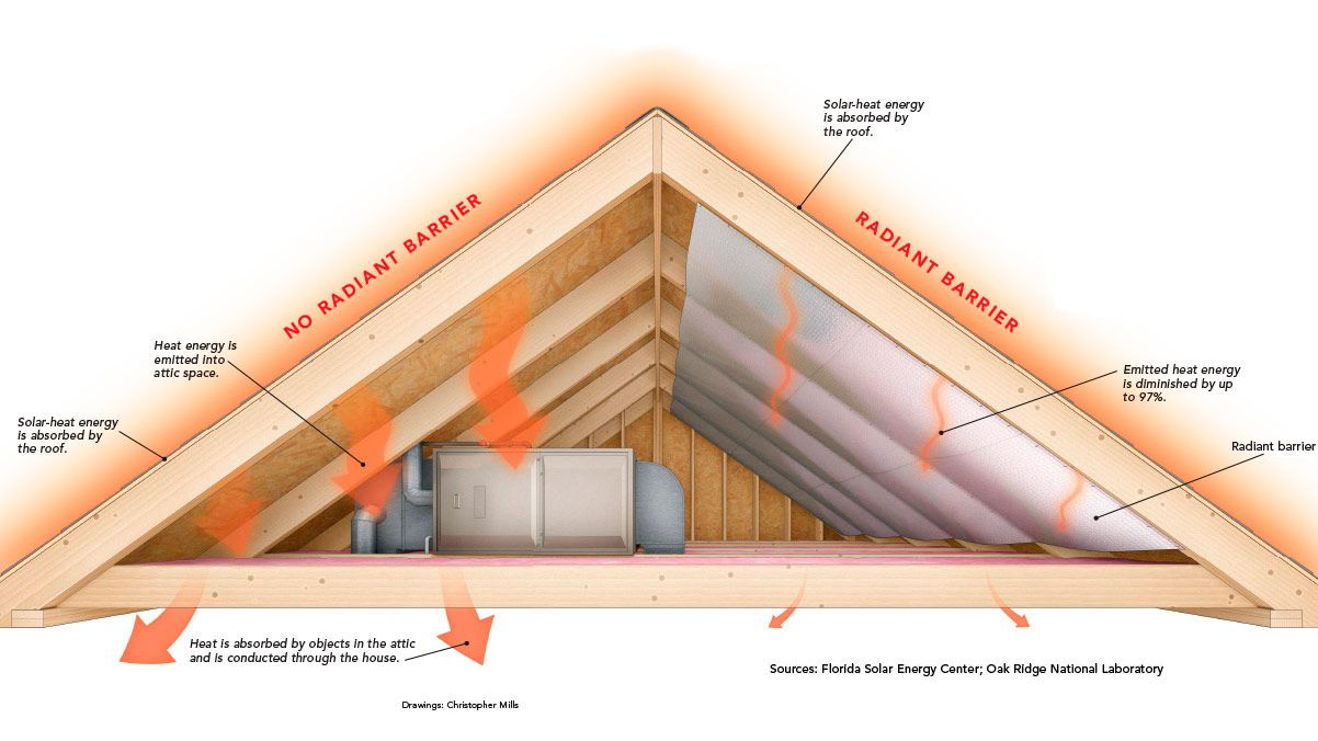 When It Comes To Saving Money On Utility Bills The Value Of Radiant Barriers Can Be A Prickly Point Of Contentio Radiant Barrier Attic Radiant Barrier Roofing