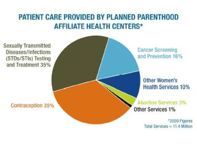 Everything Wrong With Planned Parenthood In Two Handy Charts
