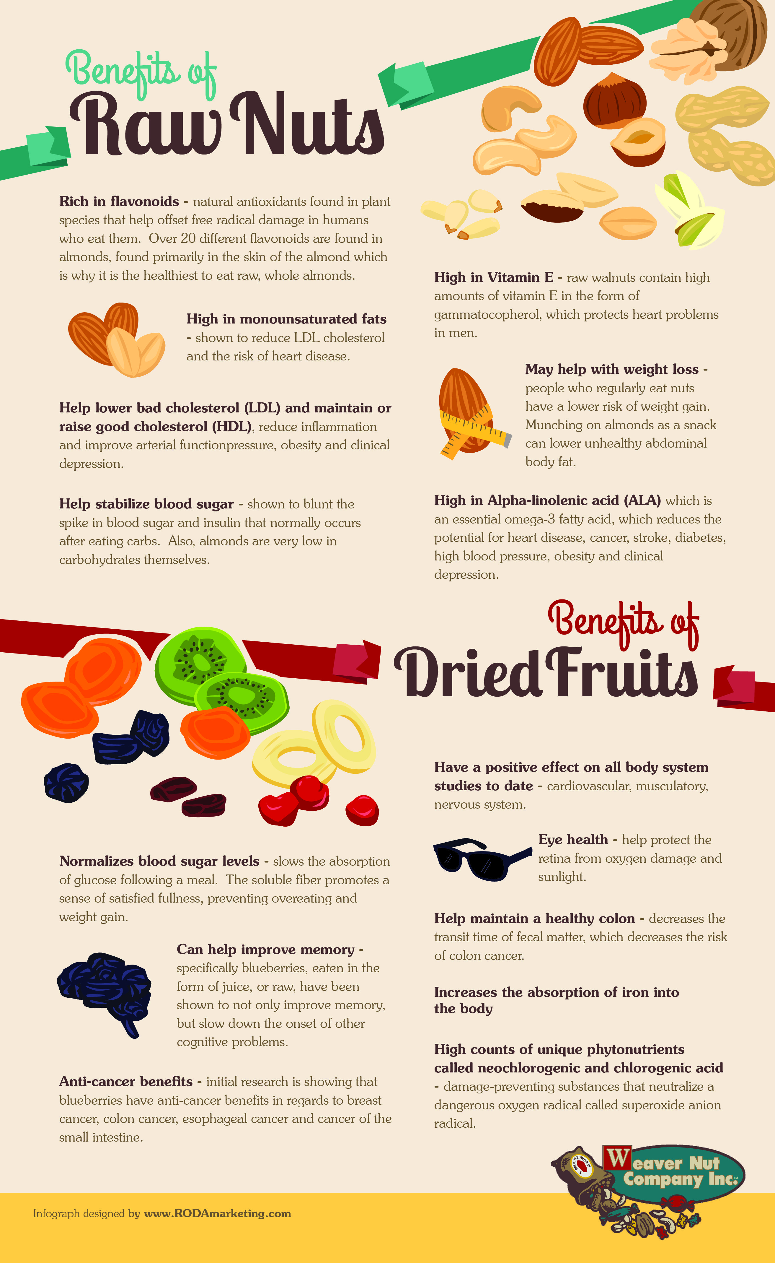 13d0ae561a6 An Infographics on the Health Benefits of Raw Nuts and Dried Fruits - The  infographics below