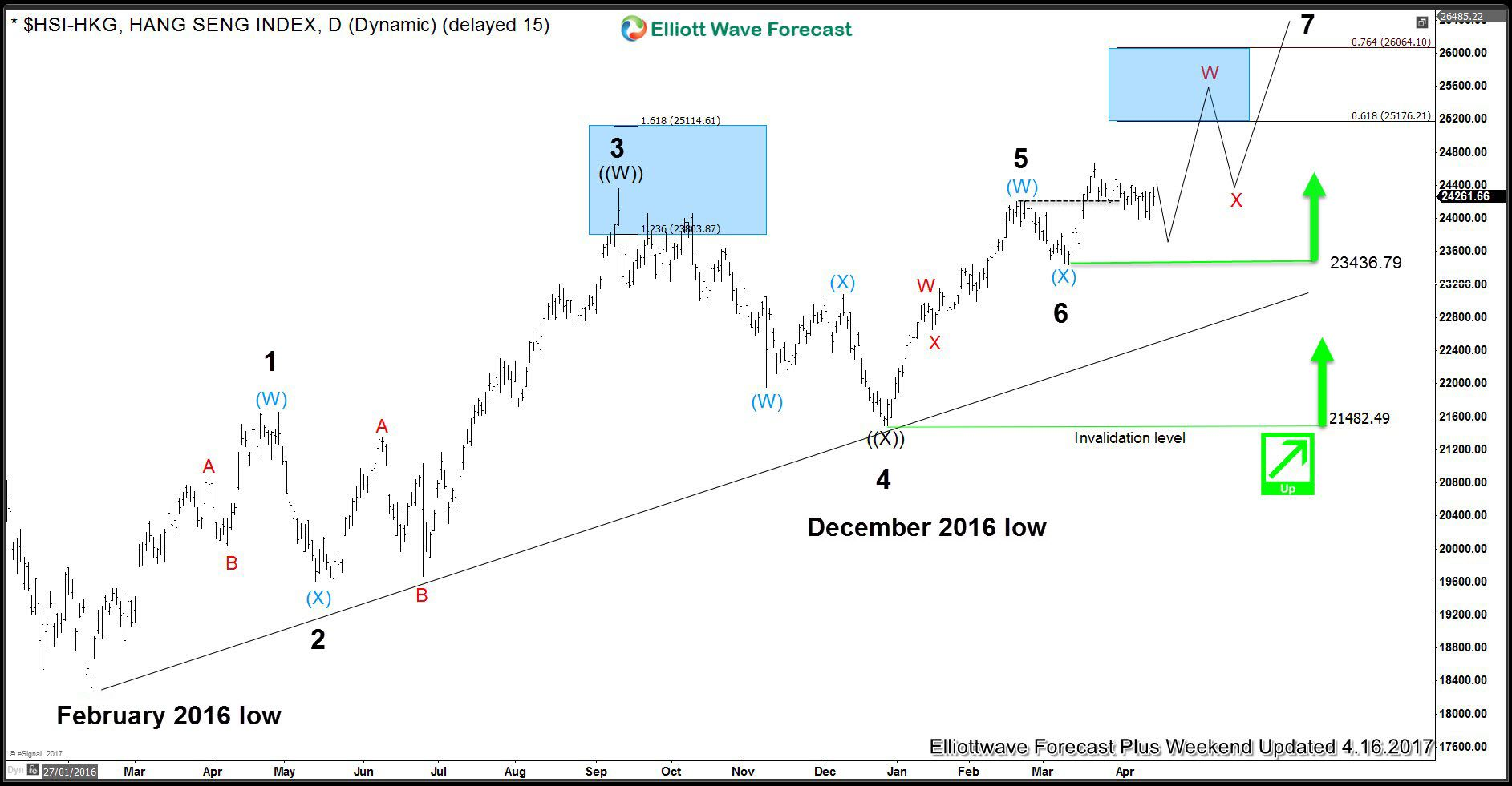 Hang Seng Incomplete Elliott Wave Sequence Stock Charts Wave