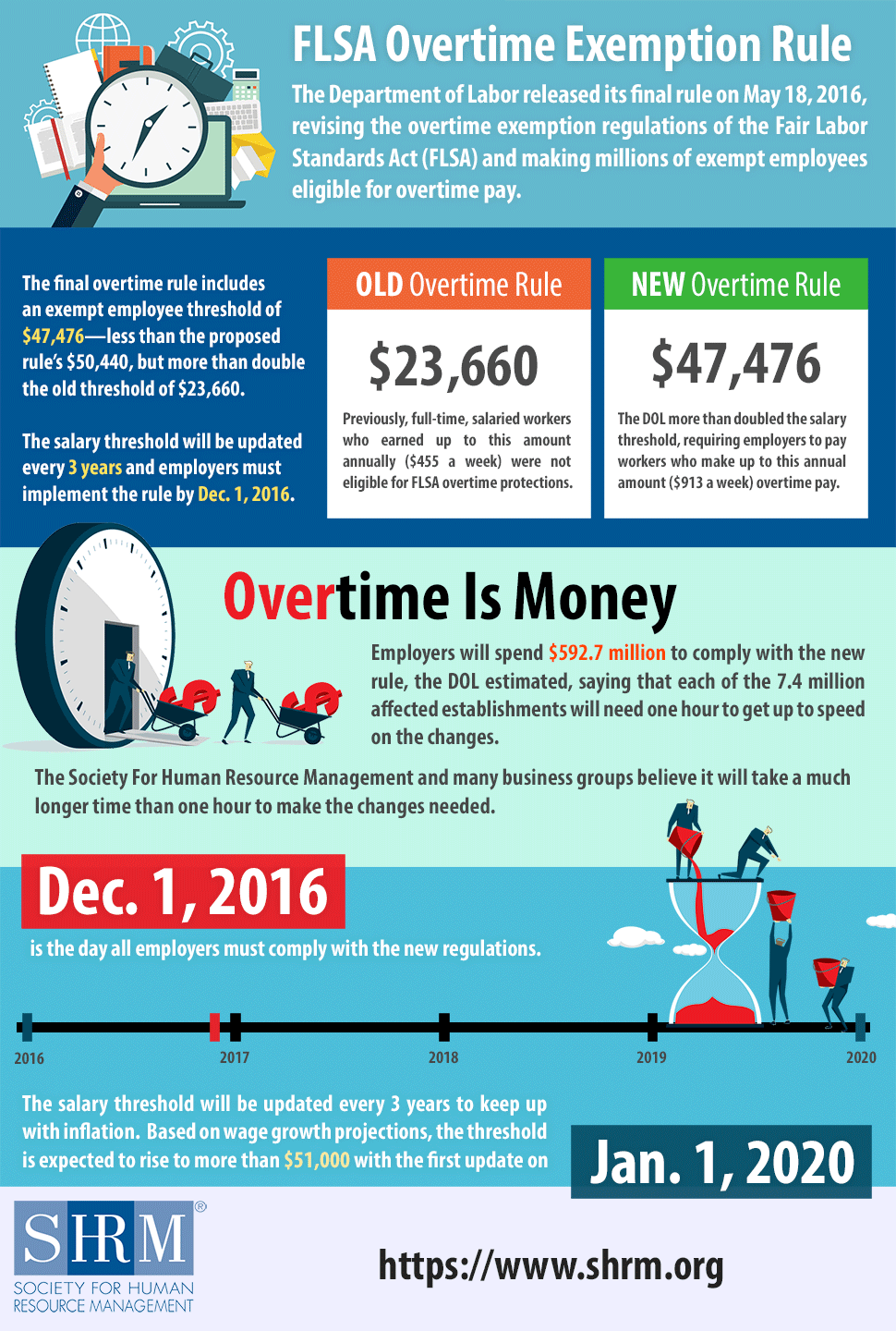 Flsa Overtime Rule Changes Infographic Via Shrm Overtime