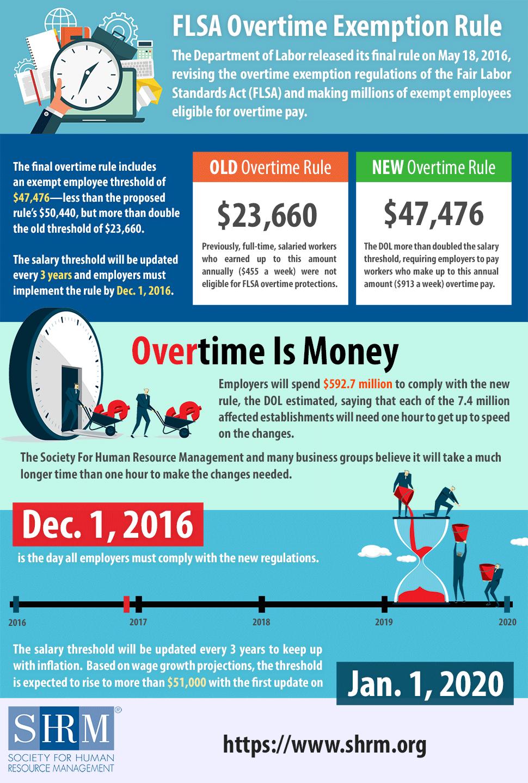Technology Management Image: FLSA Overtime Rule Changes Infographic