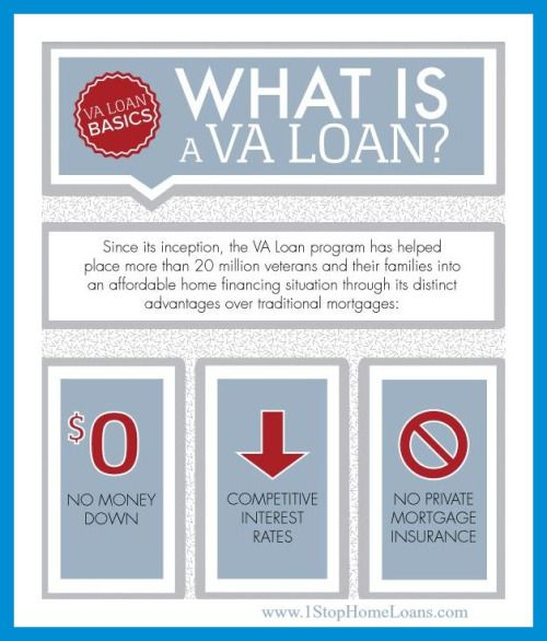 1stopmortgage Va Loan Loan Mortgage Loan Originator