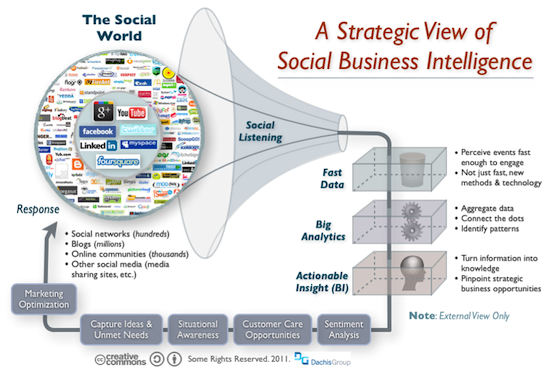 Social Business Intelligence: Positioning a Strategic Lens on ...