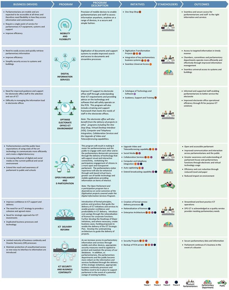 The mapping of business drivers to outcomes through the delivery of on