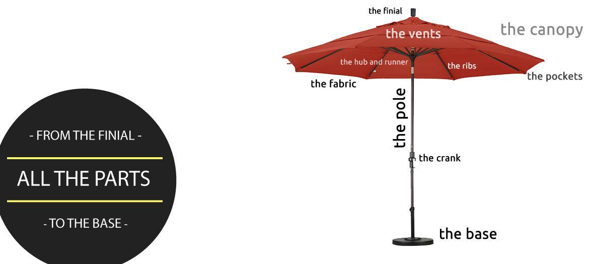 Patio Umbrella Parts Best Patio Umbrella Patio Umbrella Umbrella
