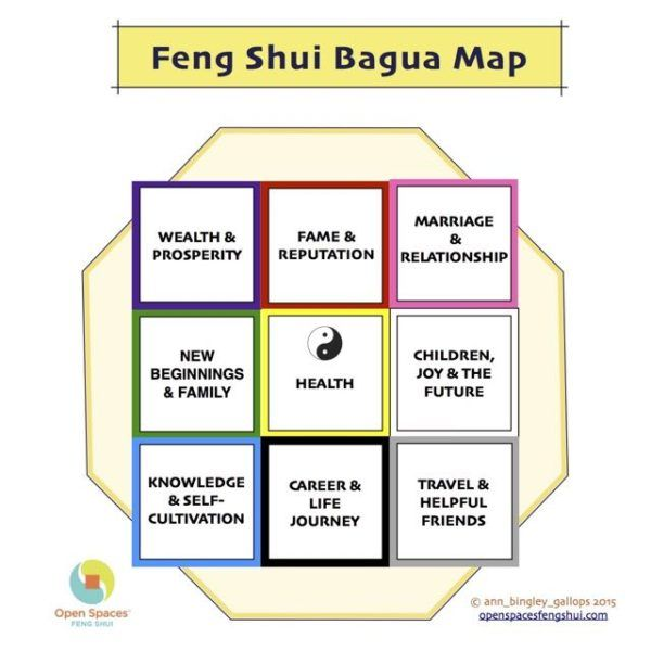 Looking At Your Home With The Bagua Map Home Pinterest