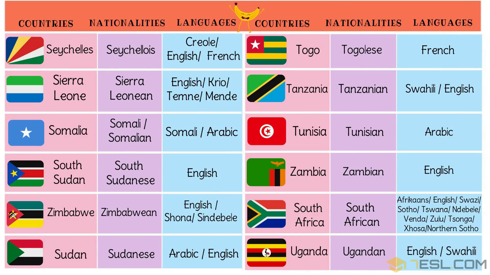 List Of African Countries With African Languages