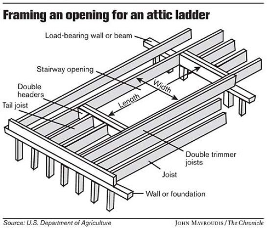 Good Awesome Attic Ladder Sizes #13 Ladder Framing Attic Opening