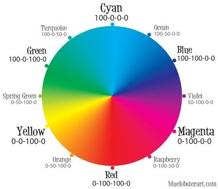 Ask any artist to explain how color works, and theyu0027ll tell you it - color wheel chart
